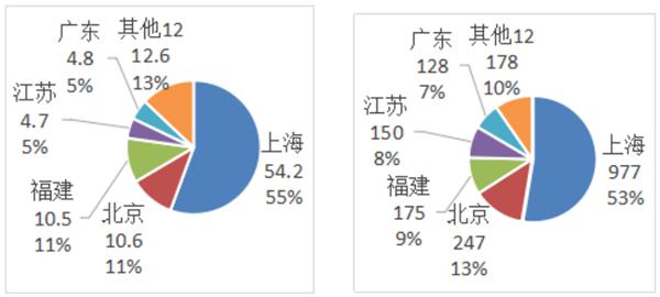 中国超硬材料类商品2019年主要进出口省市分布情况分析(下)