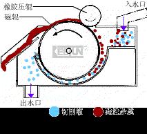 四川磁性分离器厂家产品图
