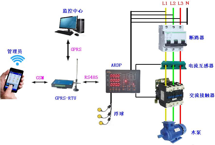 水泵远程控制系统